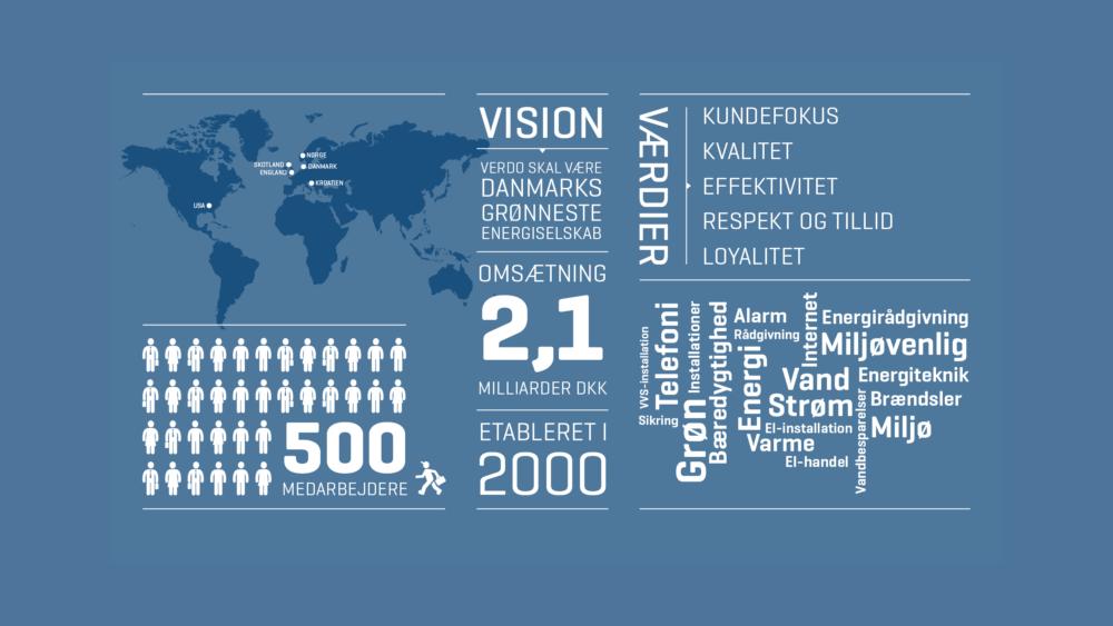 Infografik i PowerPoint-skabelon for Verdo