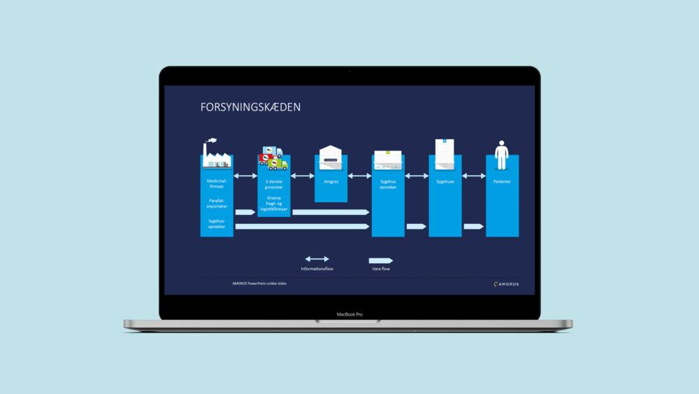 PowerPoint-skabelon med mange illustrationer for Amgros
