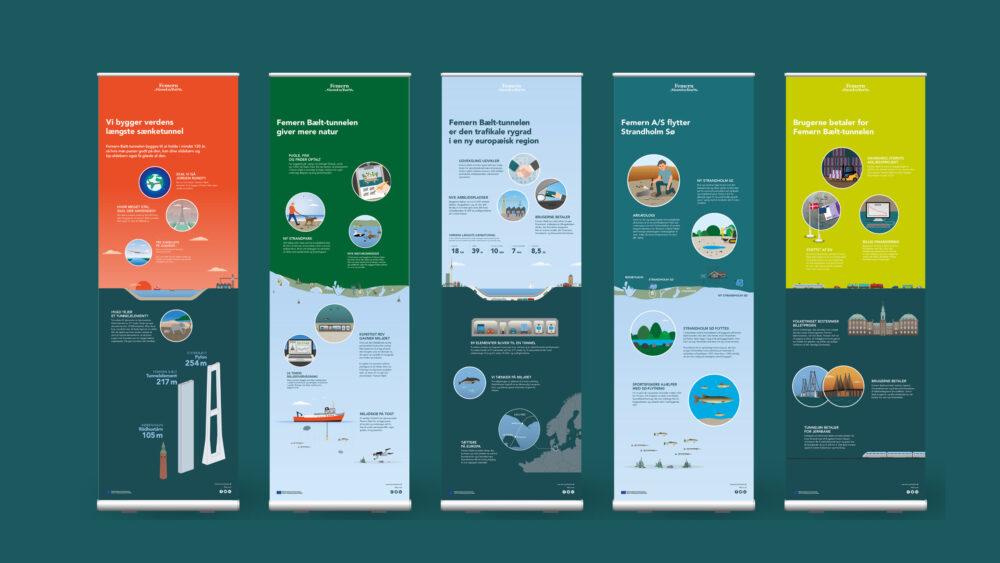 Bannere til udstillinger for Femern A/S